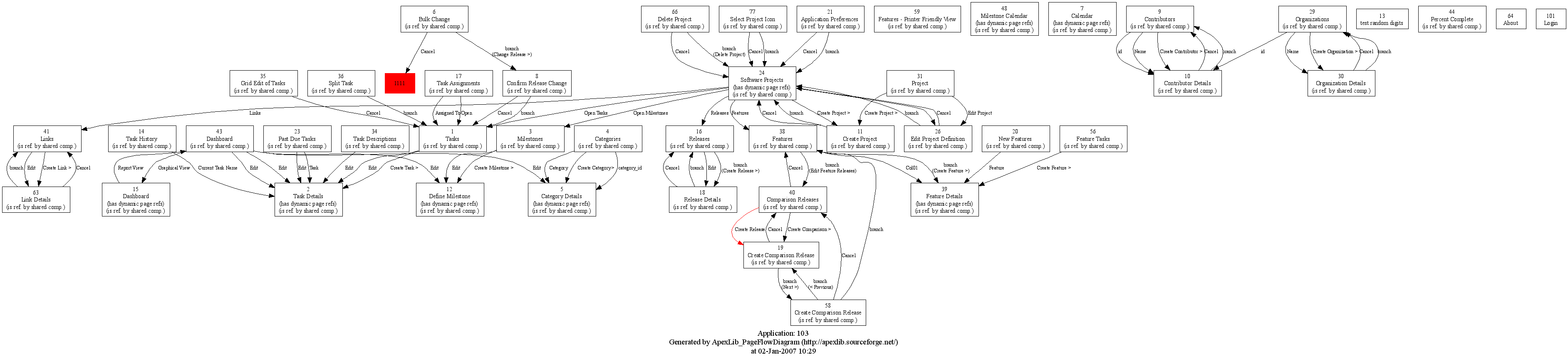 Apexlib get a page flow diagram of your application inside yesterday i came across graphviz and remembered that a college had already used it to generate some erdsclass diagrams after taking a closer look ccuart